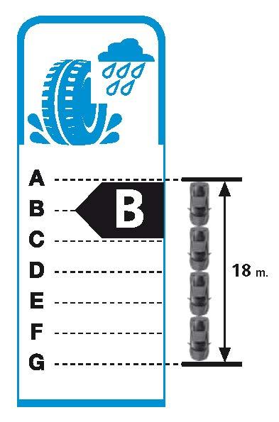 Označenie brzdných vlastností pneumatík