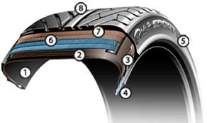Konštrukcia pneumatiky